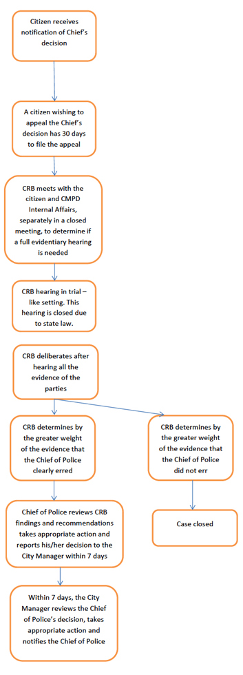 Flow-chart for Citizen's Review Board