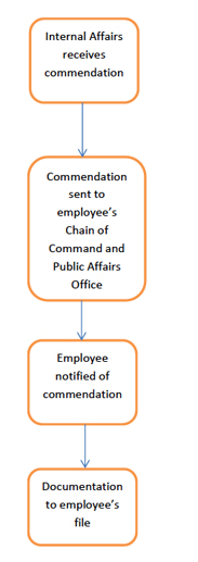 Flow-chart for Commending an Officer