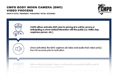 graphic of BWC video release process chart