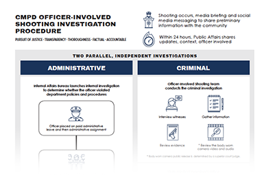 graphic of OIS investigation chart