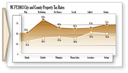FY03 City and County Property Tax Rates