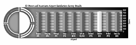 Chart of Airport Satisfaction