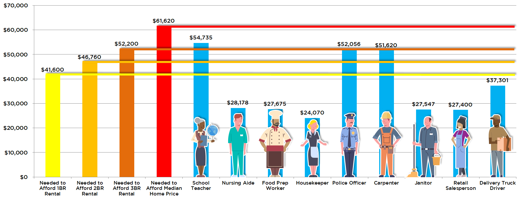 Chart comparing occupations to affordability