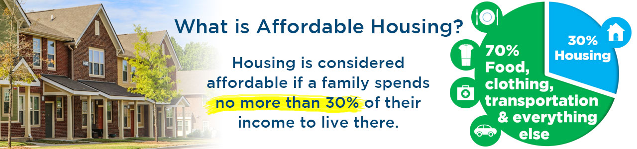 Affordable Housing definition: No more than 30% of income spent on housing.