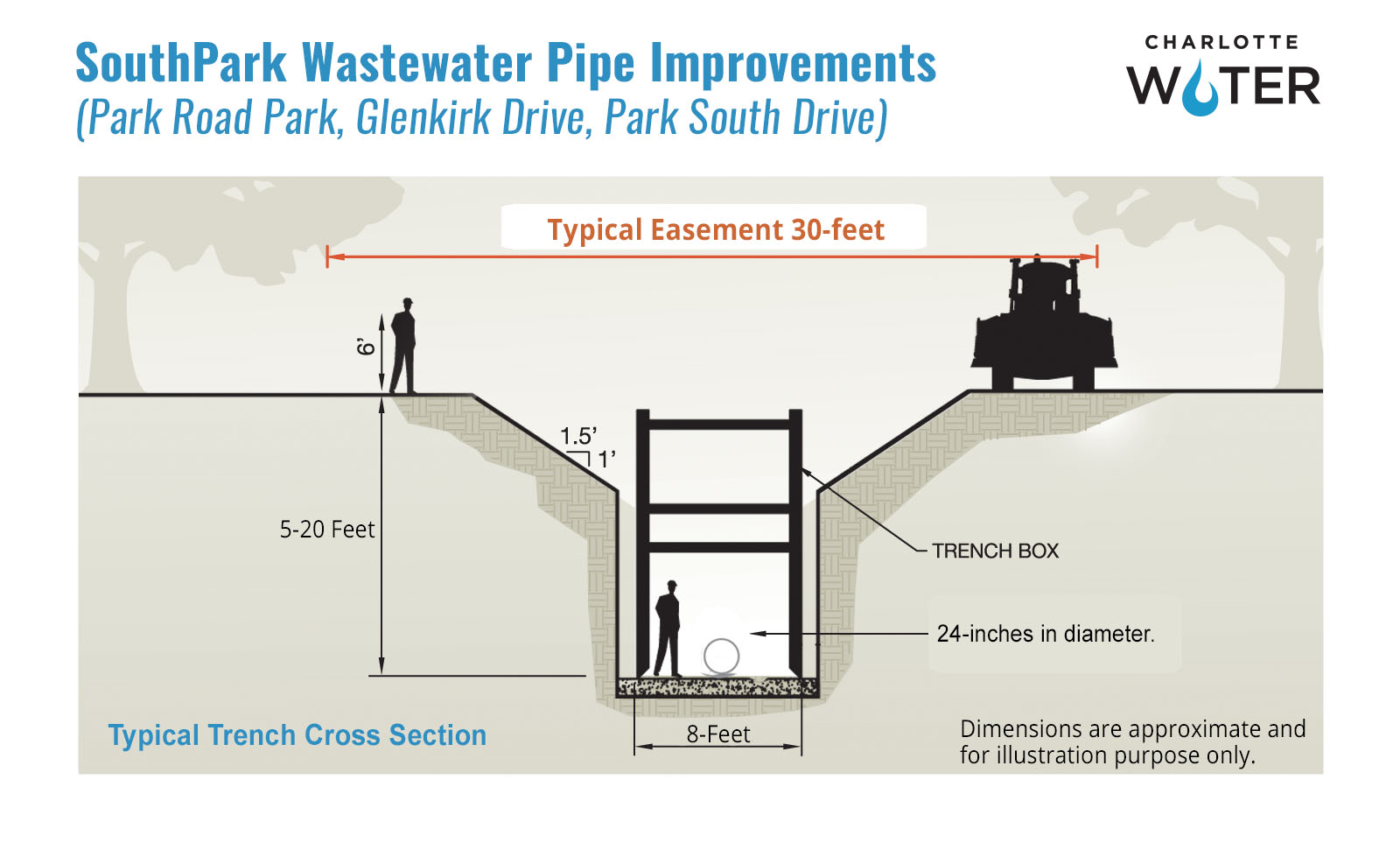 Diagram of Water Pipe Improvement