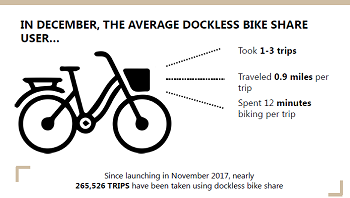 Monthly bicycle ridership