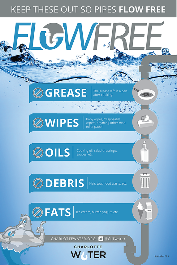 Flow Free Postcard - No grease, wipes. oils, debris or fats down the drain