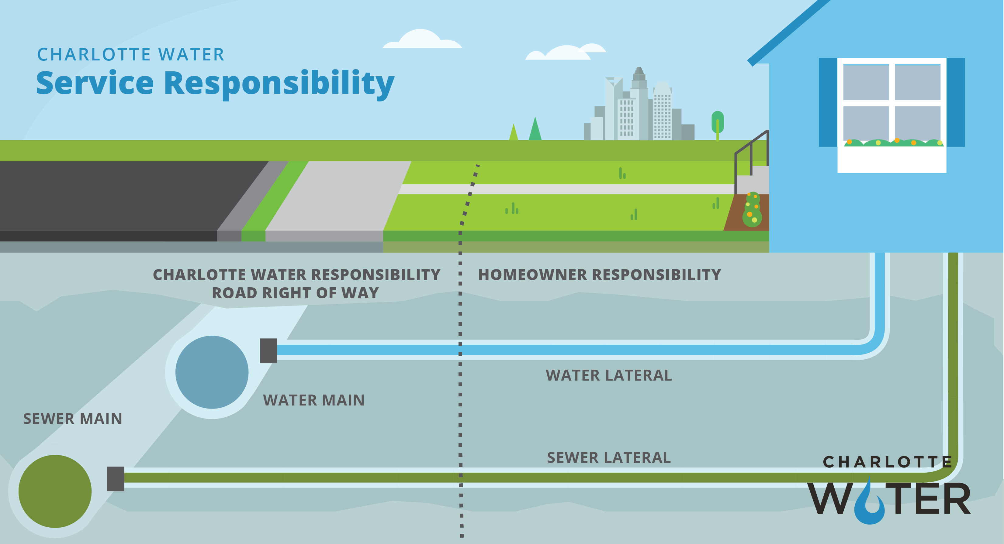 Charlotte Water Service Responsibility