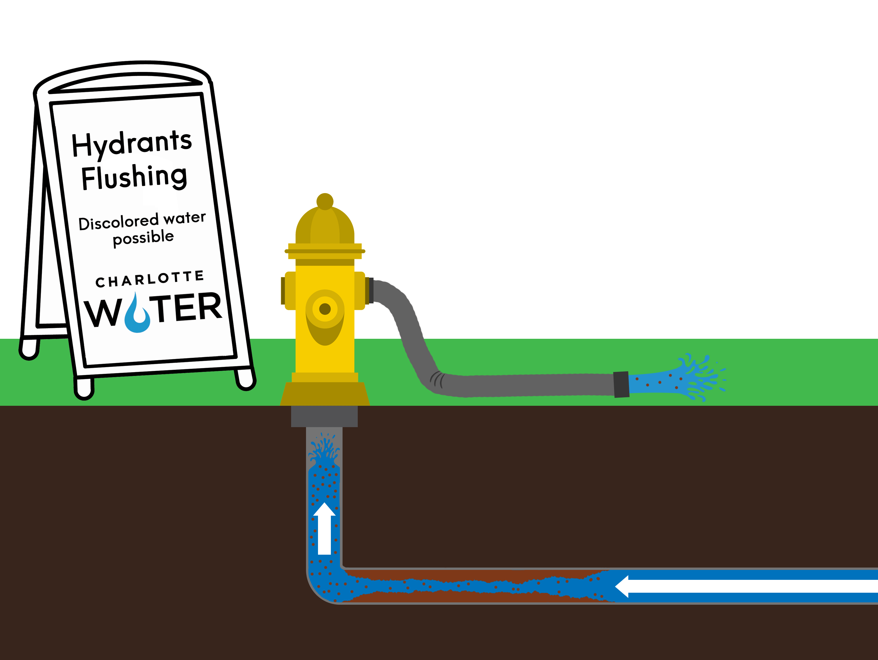 Unidirectional Flow Diagram showing water flushing through the hydrant pipes, cleaning out the deposits inside