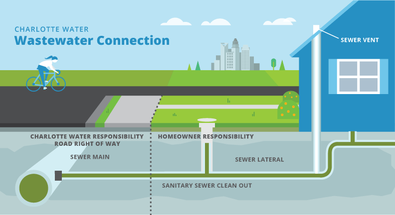Charlotte Water Wastewater Connection