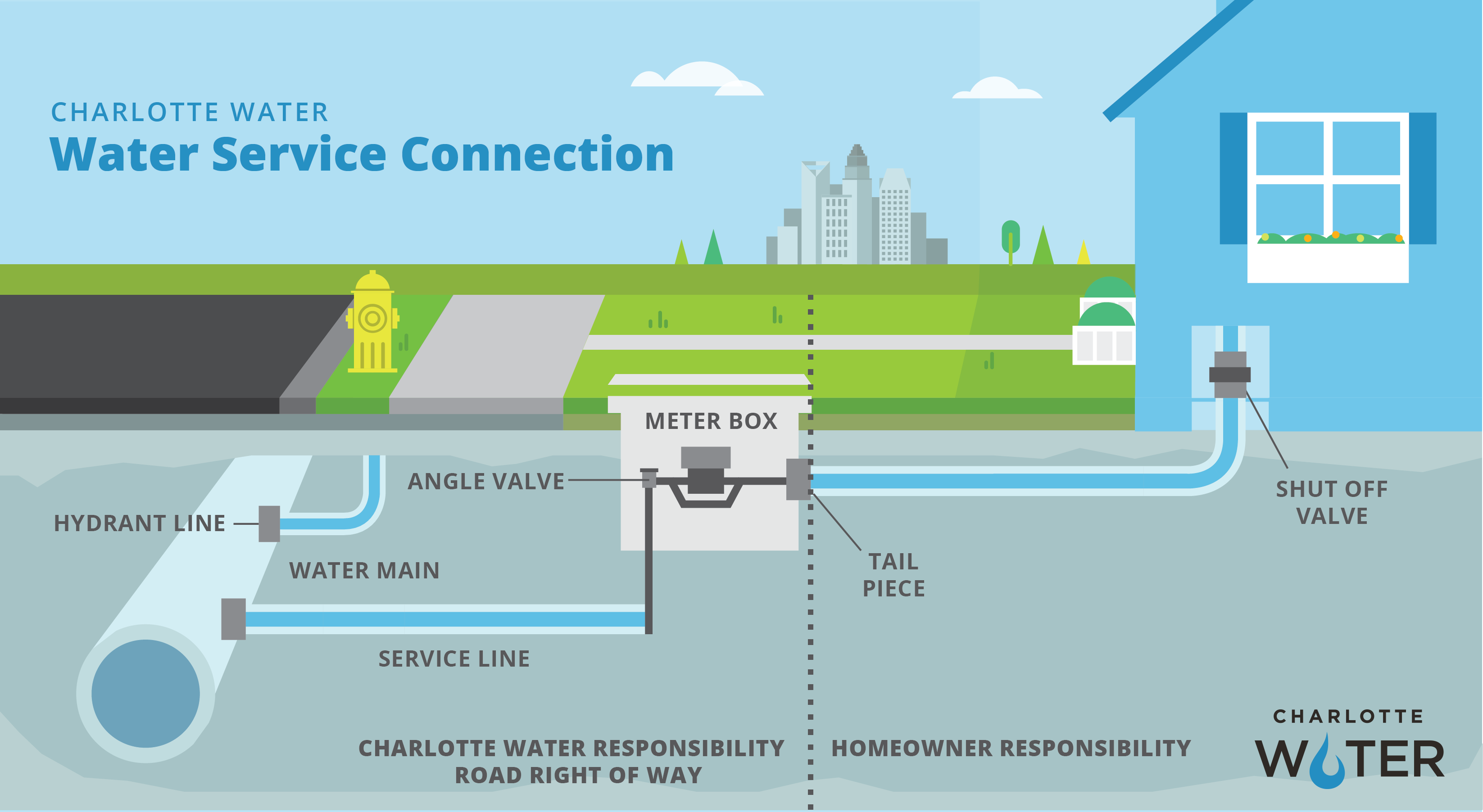 Charlotte Water, Water Service Connection