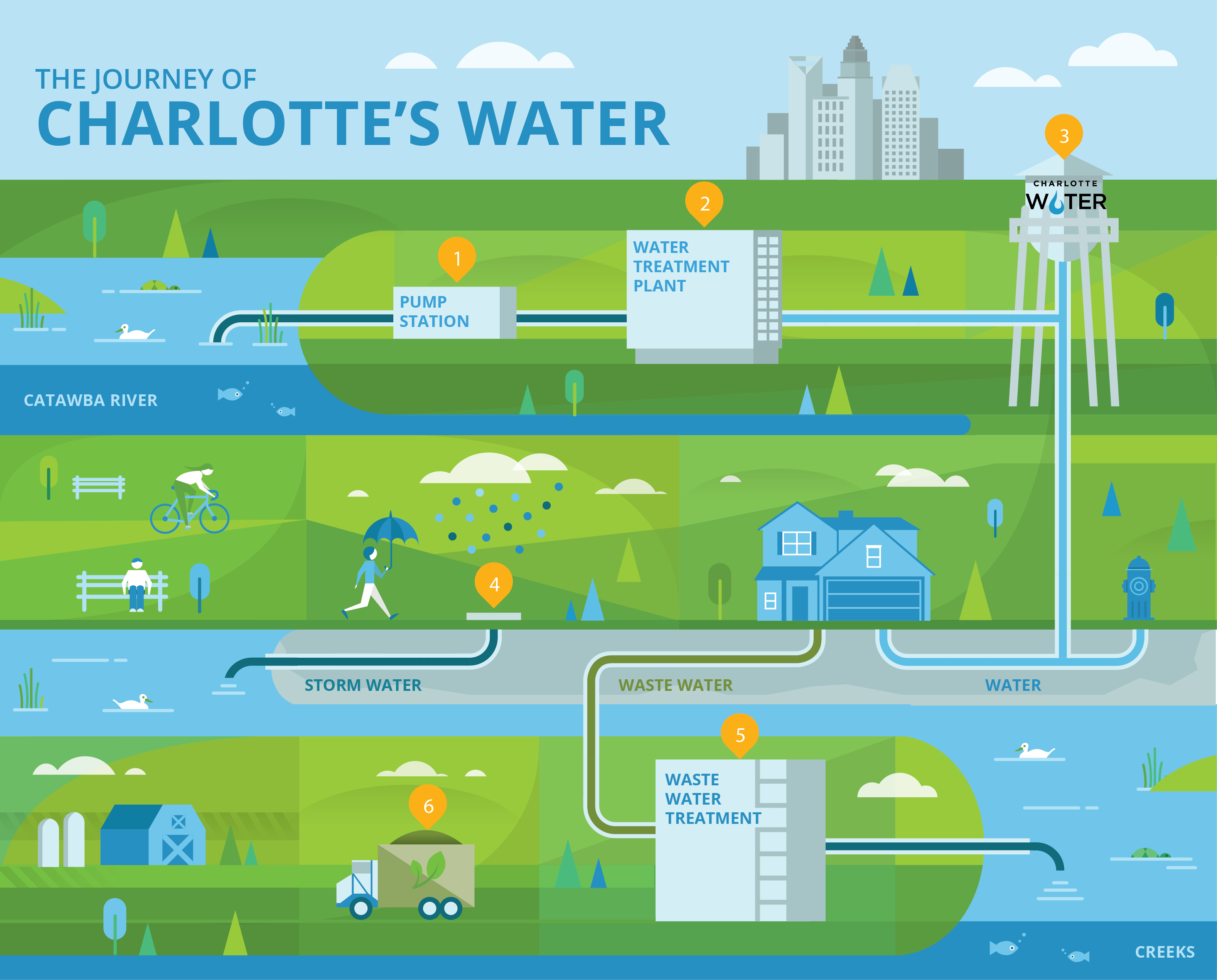 Charlotte Water Journey of Charlotte s Water
