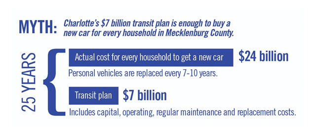 MYTH: Charlotte's $7 billion transit plan is enought to buy a new car for every household in Mecklenburg County.