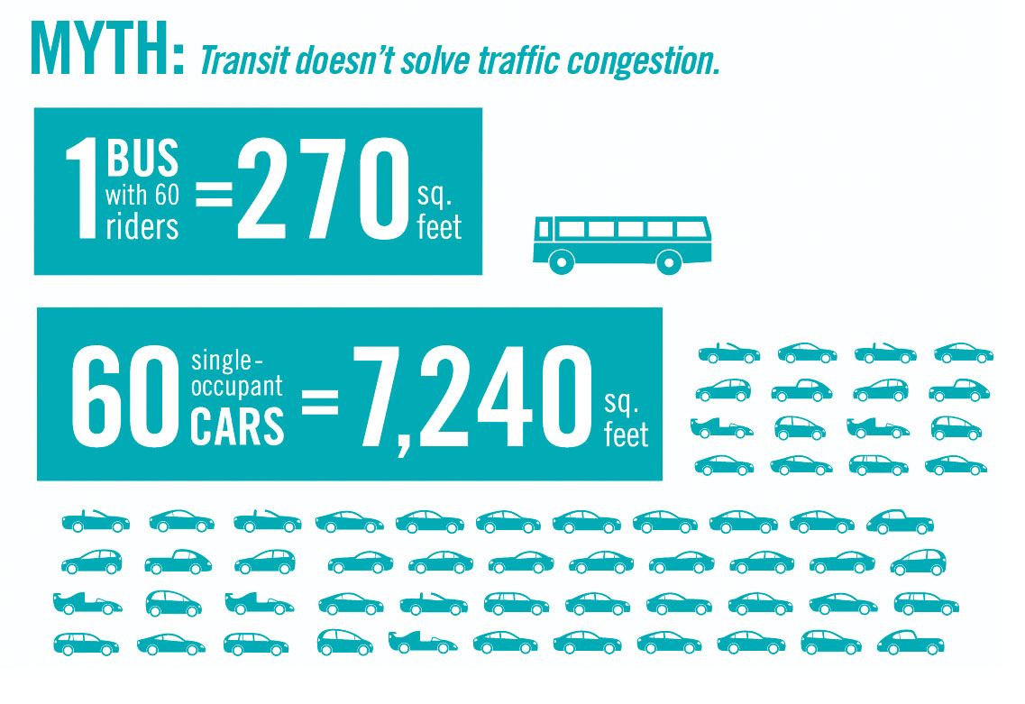 MYTH: Transit doesn't solve traffic congestion
