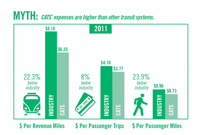 MYTH: CATS' expenses are higher than other transit systems.