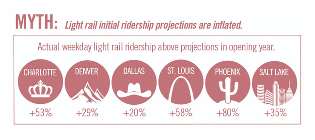 MYTH: Light rail initial ridership projections are inflated.
