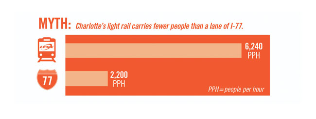 MYTH: Charlotte's light rail carries fewer people than a lan of I-77.