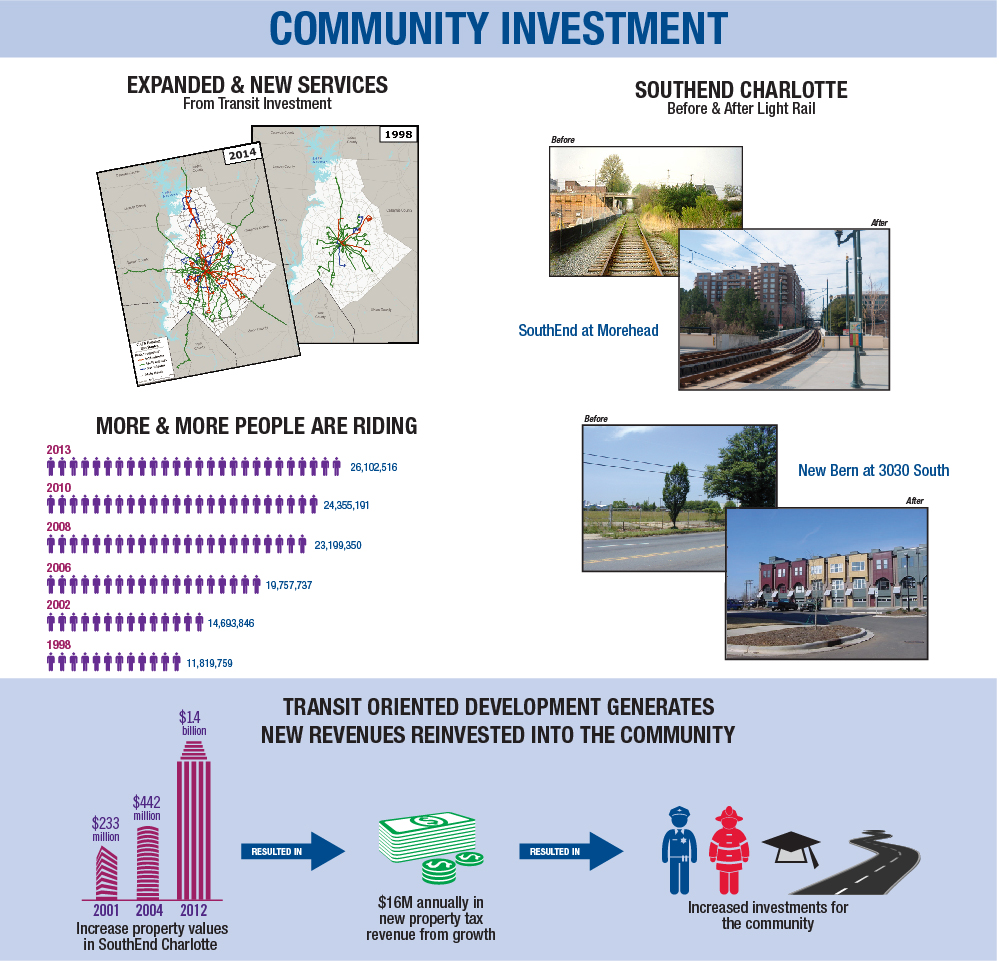 LYNX Blue Line Community Investment