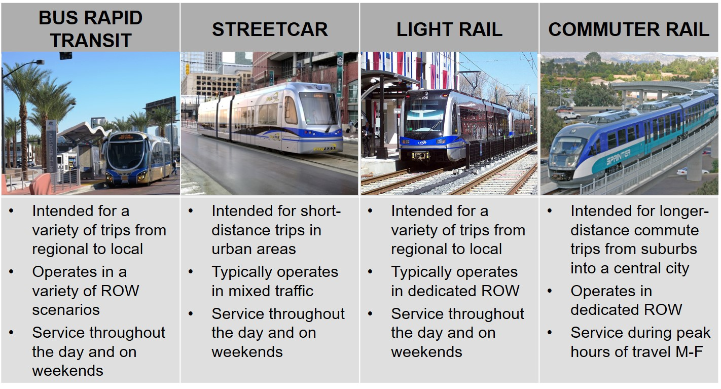 Graphic with pictures of four types of transportation modes and their descriptions. 1. Bus Rapid Transit: intended for a variety