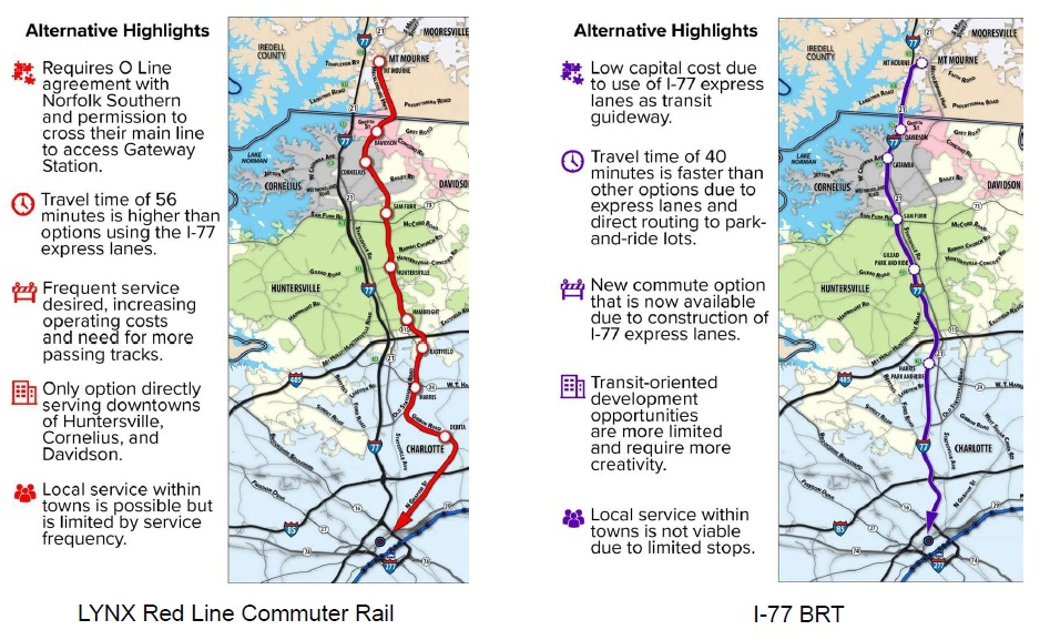 Graphic showing two North Corridor options, Red Line Commuter Rail and I-77 BRT.