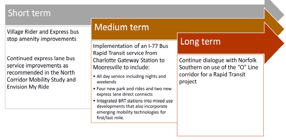 Graphic showing LYNX North Corridor short term, medium term and long term recommendations. Short term: Village Rider and Express
