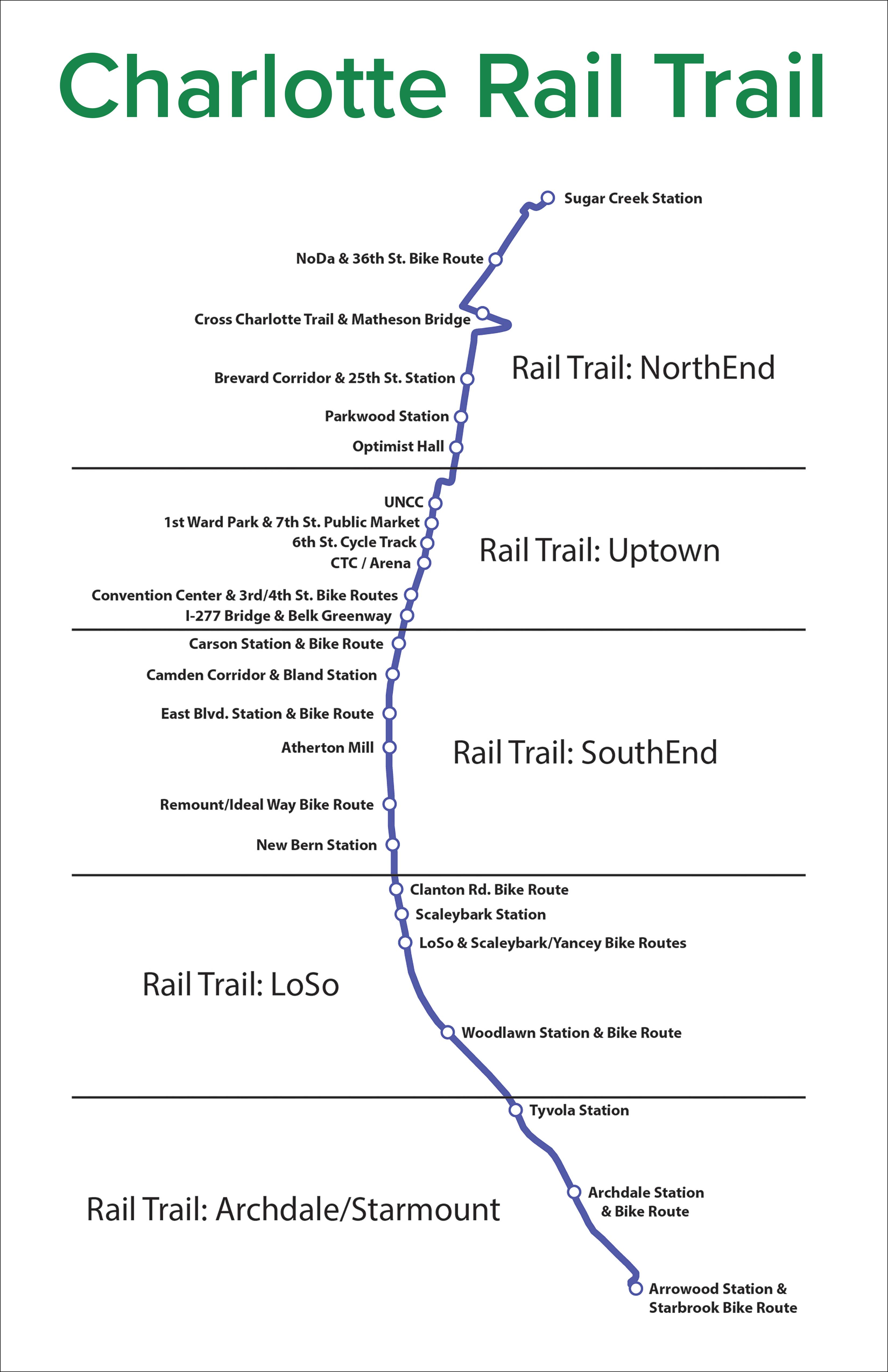 Charlotte Rail Trail Diagram